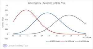 گاما و قیمت اعمال